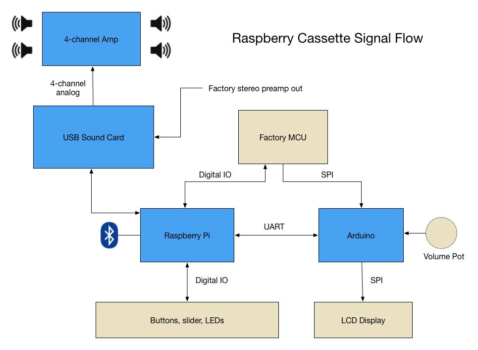 raspberrycassette_flow